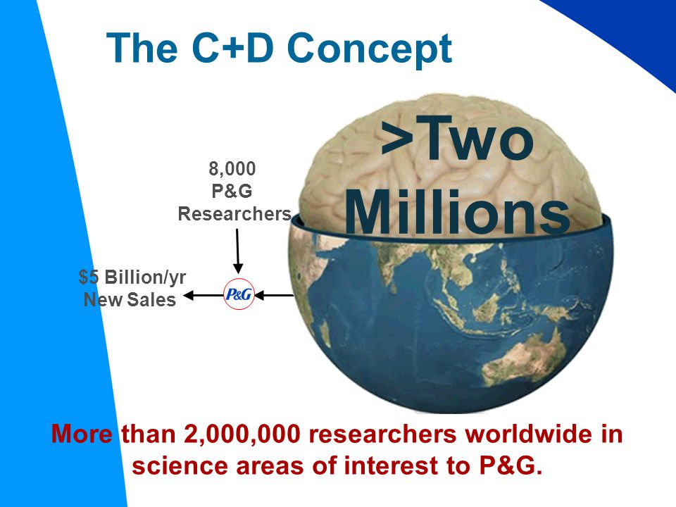 $5 Billion/yr New Sales 8,000 P&G Researchers The C+D Concept >Two Millions More than 2,000,000 researchers worldwide in science areas of interest to P&G.