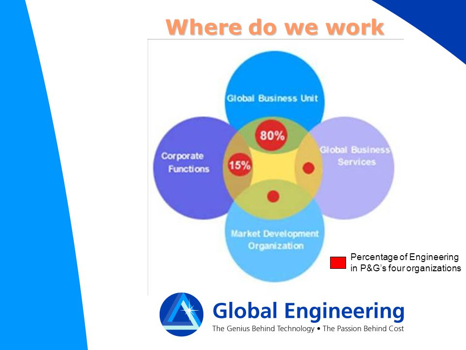 Where do we work Percentage of Engineering in P&G's four organizations