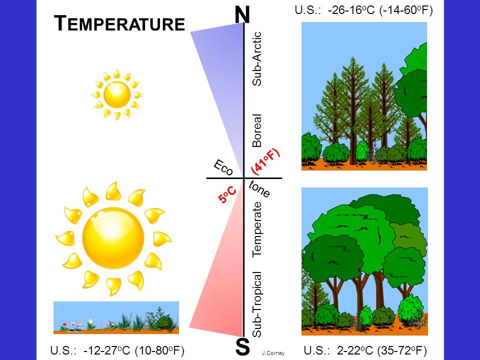B Eco tone Sub-Tropical Temperate S U.S.: -12-27 o C (10-80 o F) U.S.: -26-16 o C (-14-60 o F) U.S.: 2-22 o C (35-72 o F) T EMPERATURE 5 o C (41 o F) Boreal Sub-Arctic N J.Corney