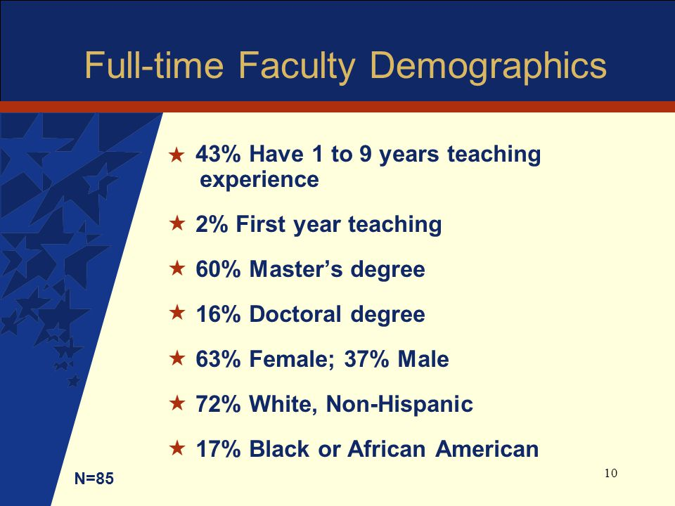 10 Full-time Faculty Demographics 43% Have 1 to 9 years teaching experience 2% First year teaching 60% Master's degree 16% Doctoral degree 63% Female; 37% Male 72% White, Non-Hispanic 17% Black or African American N=85