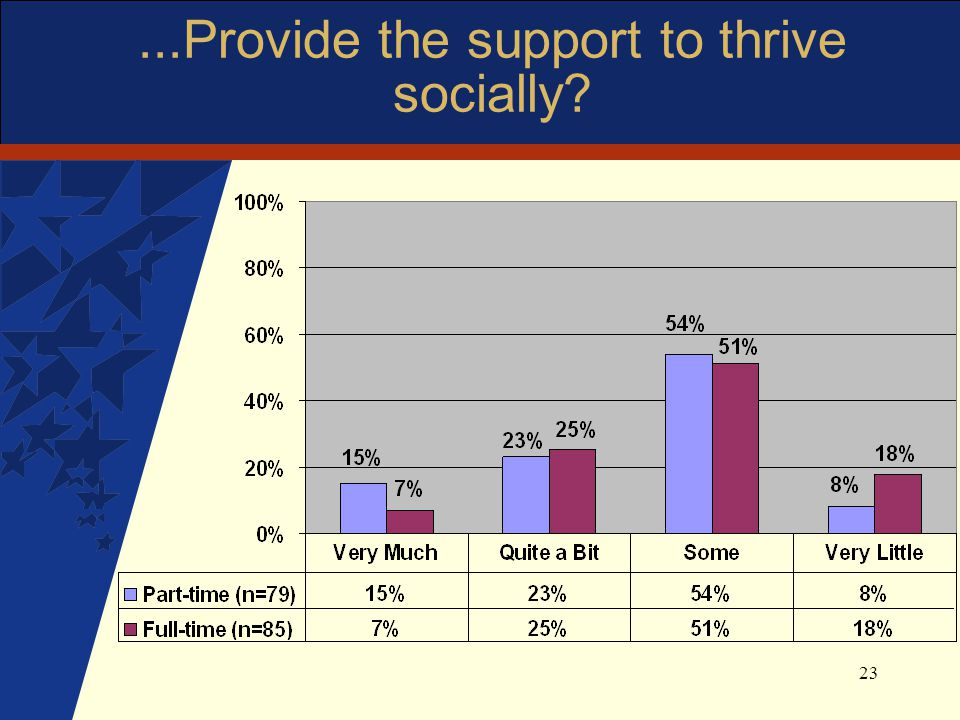 23...Provide the support to thrive socially?