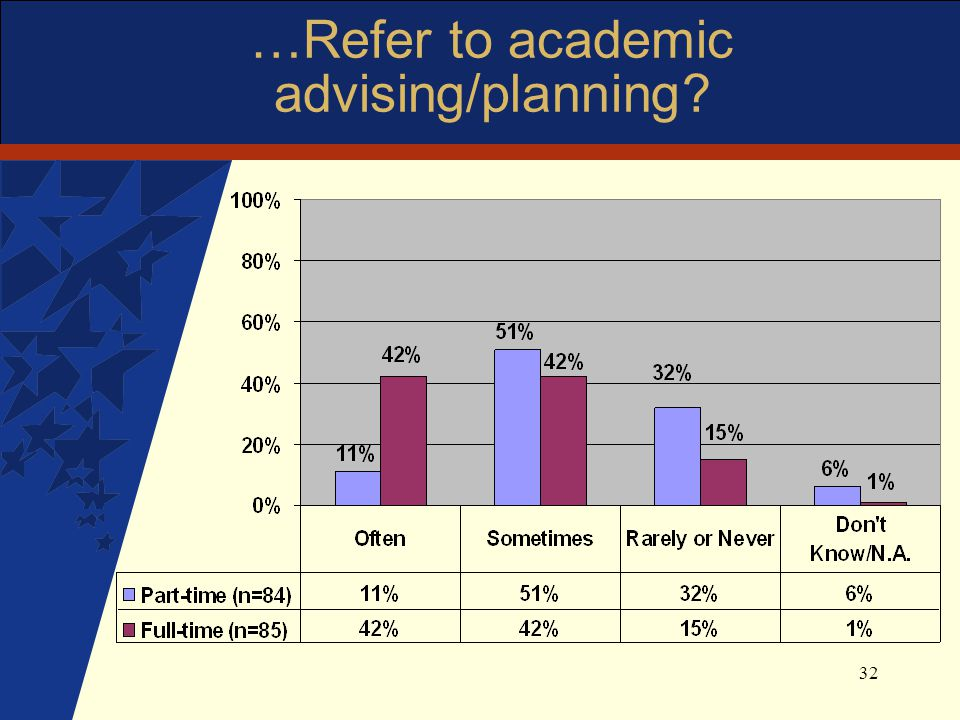 32 …Refer to academic advising/planning?