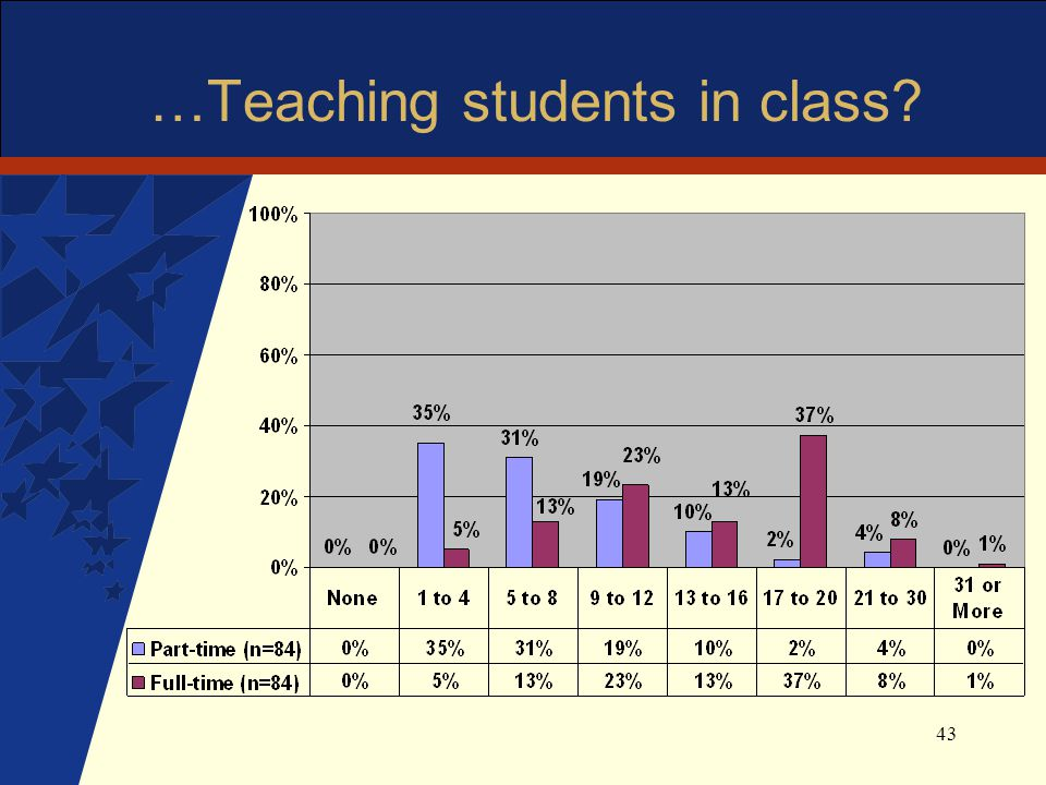 43 …Teaching students in class?
