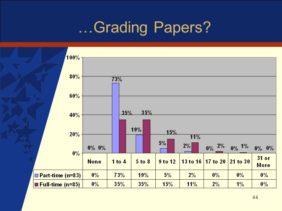 44 …Grading Papers?