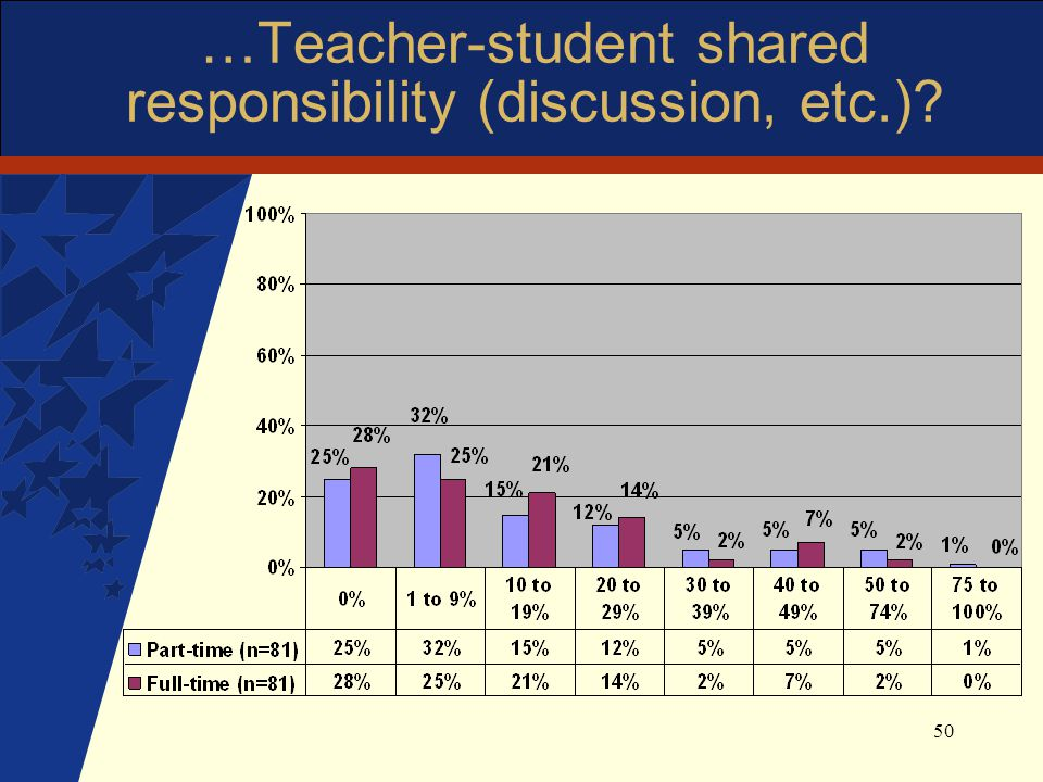 50 …Teacher-student shared responsibility (discussion, etc.)?
