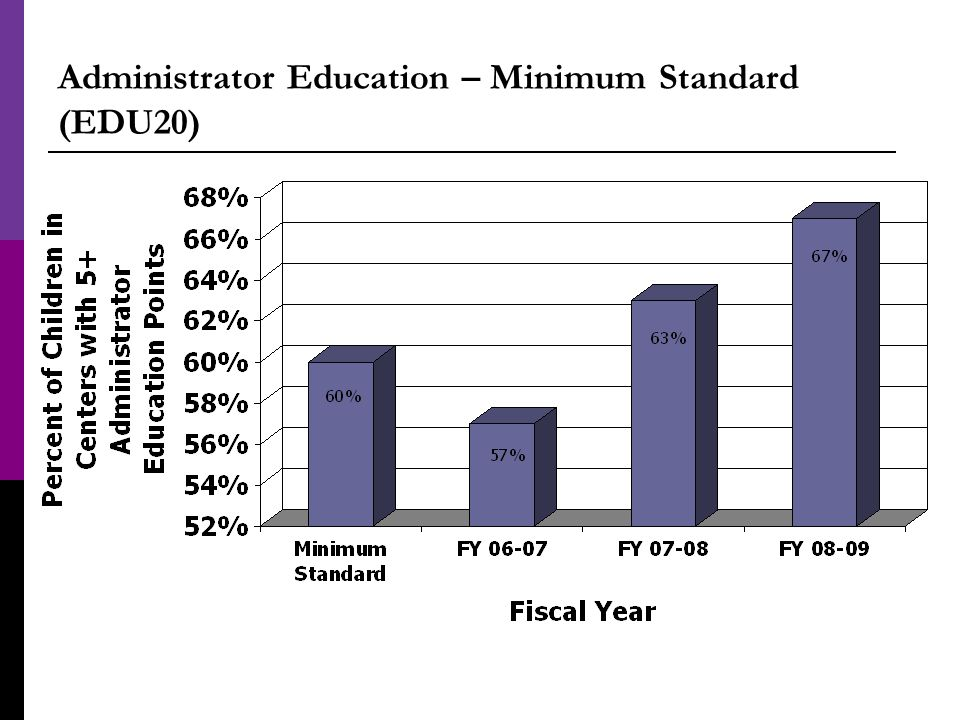 Administrator Education – Minimum Standard (EDU20)