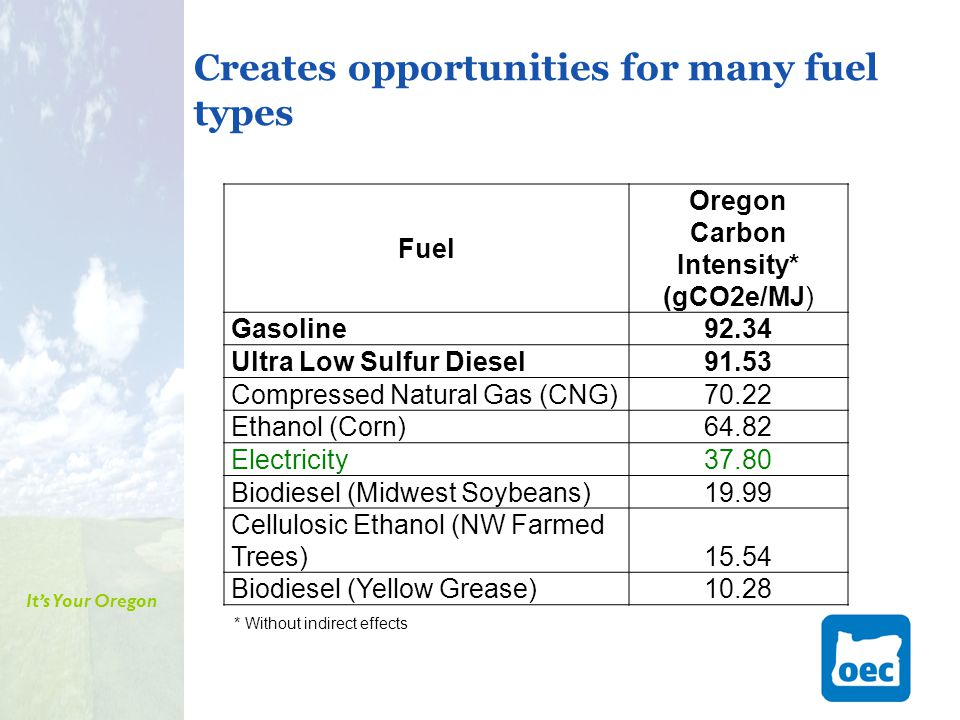 It's Your Oregon Creates opportunities for many fuel types Fuel Oregon Carbon Intensity* (gCO2e/MJ) Gasoline92.34 Ultra Low Sulfur Diesel91.53 Compressed Natural Gas (CNG)70.22 Ethanol (Corn)64.82 Electricity 37.80 Biodiesel (Midwest Soybeans)19.99 Cellulosic Ethanol (NW Farmed Trees) 15.54 Biodiesel (Yellow Grease)10.28 * Without indirect effects