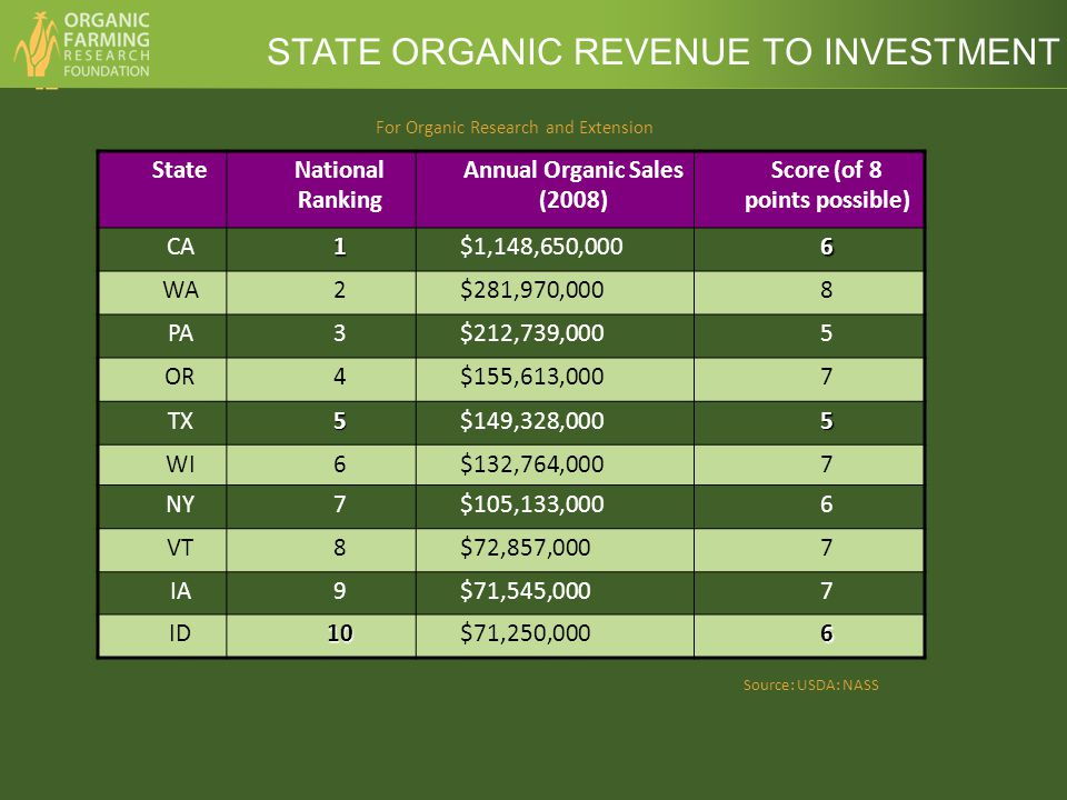 For Organic Research and Extension StateNational Ranking Annual Organic Sales (2008) Score (of 8 points possible) CA1$1,148,650,0006 WA2$281,970,0008