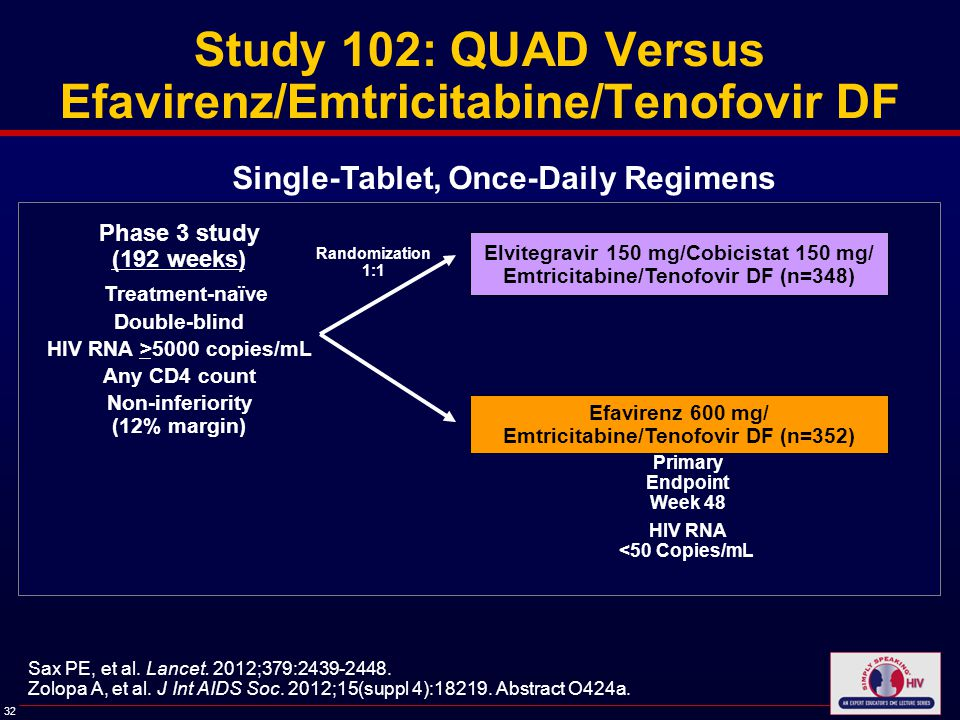 32 Study 102: QUAD Versus Efavirenz/Emtricitabine/Tenofovir DF Phase 3 study (192 weeks) Treatment-naïve Double-blind HIV RNA >5000 copies/mL Any CD4 count Non-inferiority (12% margin) Sax PE, et al.