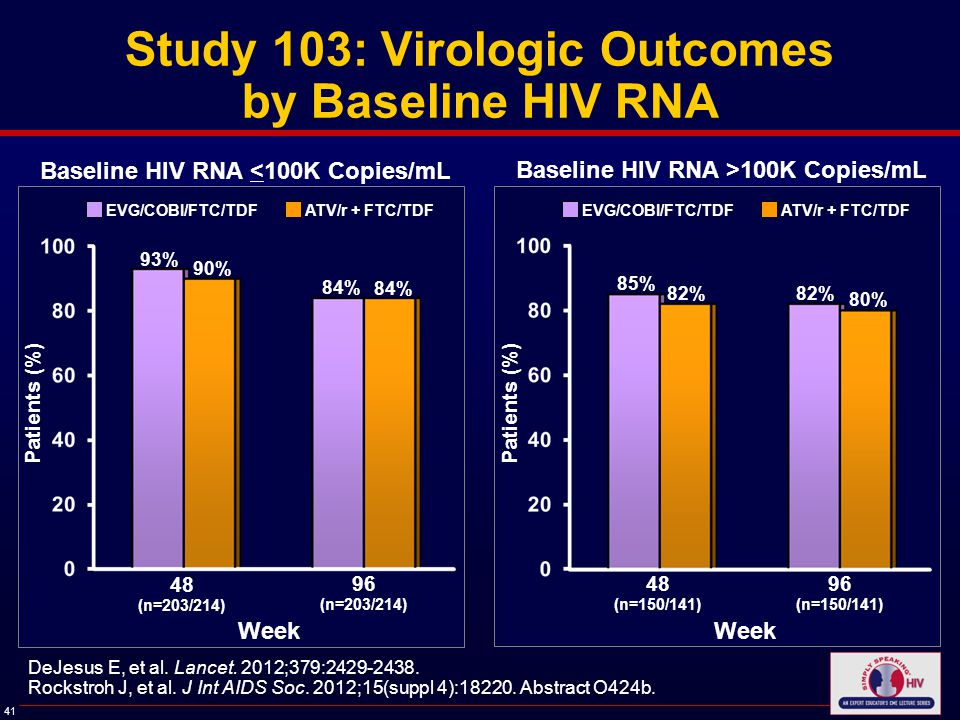41 Study 103: Virologic Outcomes by Baseline HIV RNA Patients (%) Baseline HIV RNA <100K Copies/mL 93% 48 (n=203/214) 96 (n=203/214) 90% 84% EVG/COBI/FTC/TDF ATV/r + FTC/TDF Week Patients (%) Baseline HIV RNA >100K Copies/mL 85% 48 (n=150/141) 96 (n=150/141) 82% 80% EVG/COBI/FTC/TDF ATV/r + FTC/TDF Week DeJesus E, et al.