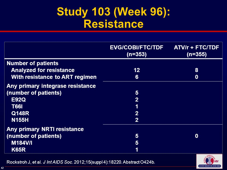 42 Study 103 (Week 96): Resistance EVG/COBI/FTC/TDF (n=353) ATV/r + FTC/TDF (n=355) Number of patients Analyzed for resistance With resistance to ART regimen 12 6 8080 Any primary integrase resistance (number of patients) E92Q T66I Q148R N155H 5212252122 Any primary NRTI resistance (number of patients) M184V/I K65R 551551 0 Rockstroh J, et al.