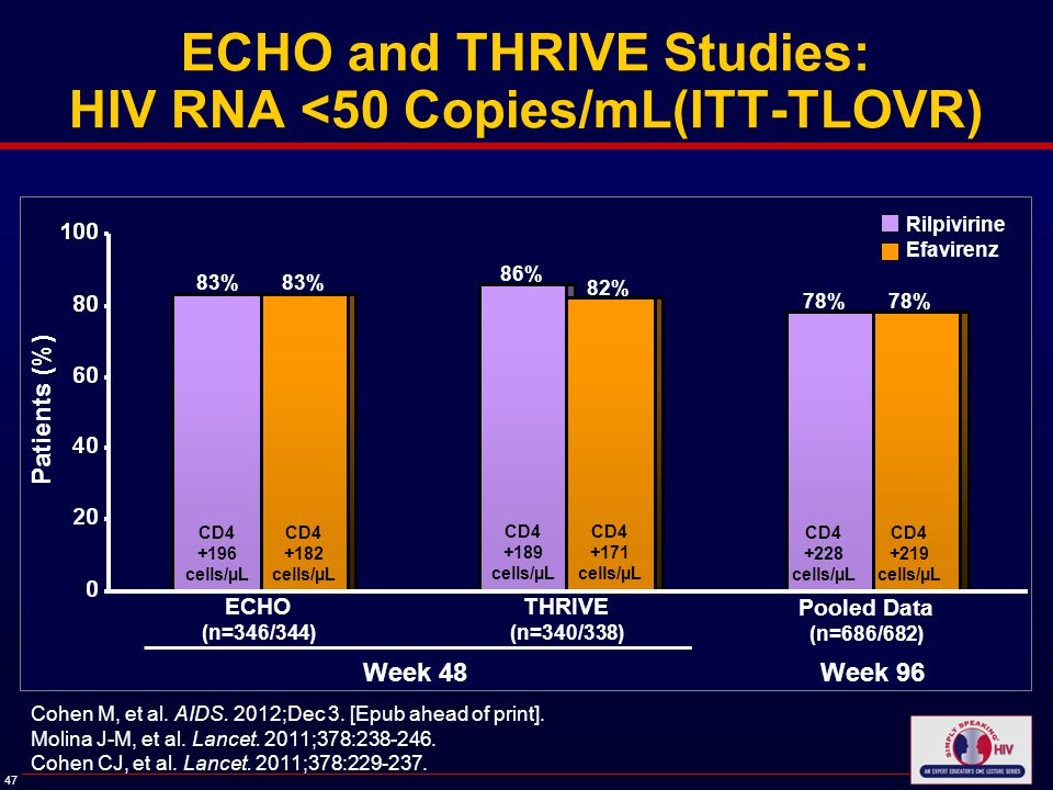 47 ECHO and THRIVE Studies: HIV RNA <50 Copies/mL(ITT-TLOVR) Rilpivirine Efavirenz Patients (%) ECHO (n=346/344) THRIVE (n=340/338) Pooled Data (n=686/682) 83% Cohen M, et al.