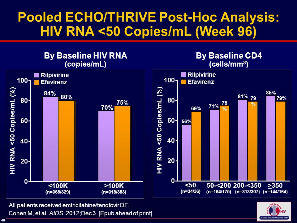 48 Pooled ECHO/THRIVE Post-Hoc Analysis: HIV RNA <50 Copies/mL (Week 96) HIV RNA <50 Copies/mL (%) By Baseline HIV RNA (copies/mL) By Baseline CD4 (cells/mm 3 ) 84% 70% <100K (n=368/329) Rilpivirine Efavirenz 80% 75% All patients received emtricitabine/tenofovir DF.