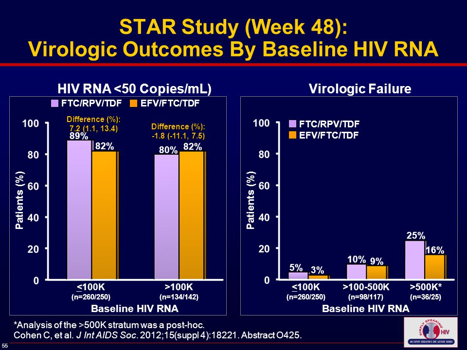 55 STAR Study (Week 48): Virologic Outcomes By Baseline HIV RNA Patients (%) HIV RNA <50 Copies/mL)Virologic Failure 89% 80% <100K (n=260/250) FTC/RPV/TDF EFV/FTC/TDF 82% >100K (n=134/142) Cohen C, et al.