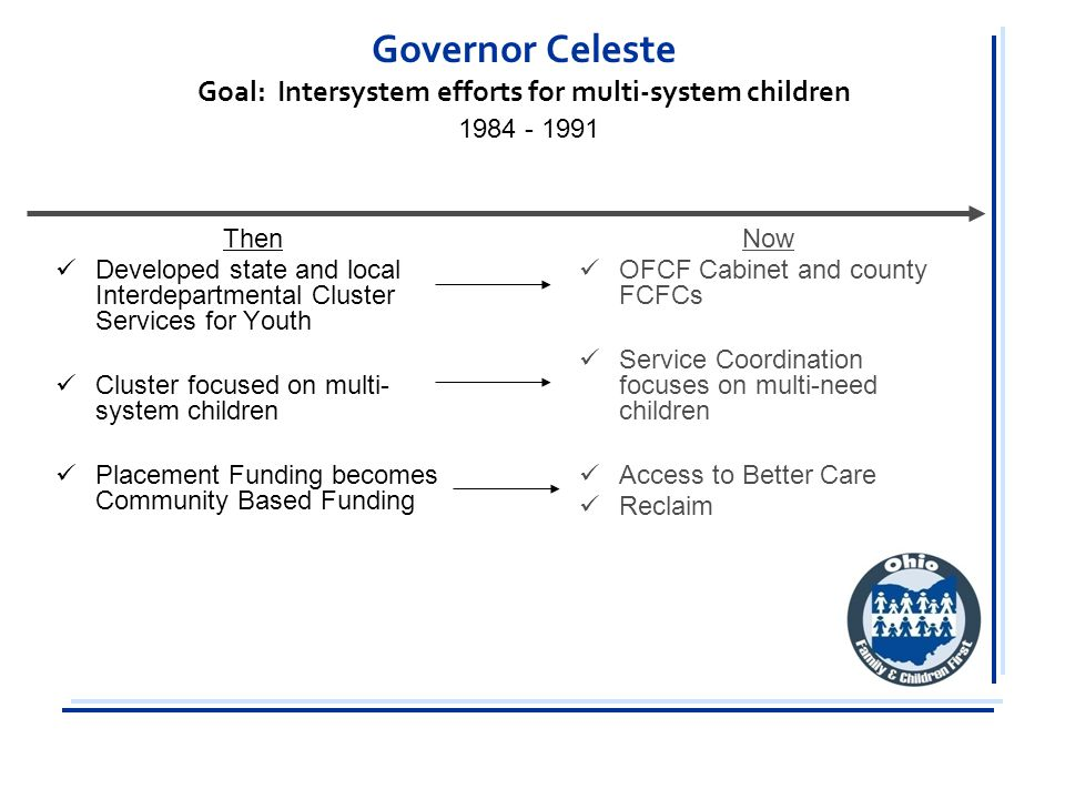 Then Developed state and local Interdepartmental Cluster Services for Youth Cluster focused on multi- system children Placement Funding becomes Community Based Funding Now OFCF Cabinet and county FCFCs Service Coordination focuses on multi-need children Access to Better Care Reclaim Governor Celeste Goal: Intersystem efforts for multi-system children 1984 - 1991
