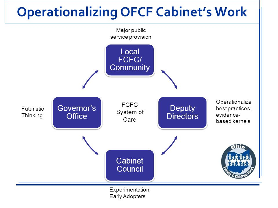 Operationalizing OFCF Cabinet's Work Local FCFC/ Community Deputy Directors Cabinet Council Governor's Office Major public service provision Operation