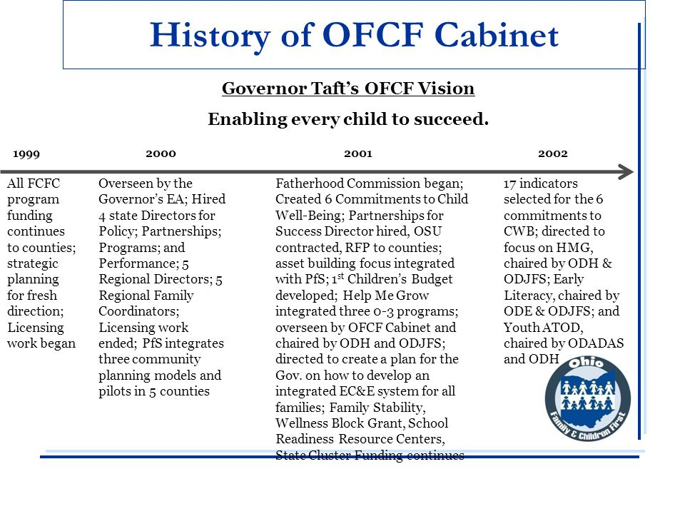 History of OFCF Cabinet 2 nd Children's Budget created; the 4 State P Director positions ended; maintain one person as OFCF Director; 5 Family Regional Coordinators positions ended; HB 57 made changes to SC Mechanism to increase focus on unruly youth 20032004 Governor Taft's OFCF Vision Enabling every child to succeed.