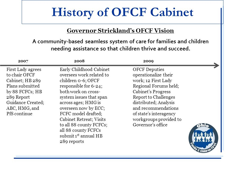 History of OFCF Cabinet First Lady agrees to chair OFCF Cabinet; HB 289 Plans submitted by 88 FCFCs; HB 289 Report Guidance Created; ABC, HMG, and PfS continue 20072008 Governor Strickland's OFCF Vision A community-based seamless system of care for families and children needing assistance so that children thrive and succeed.