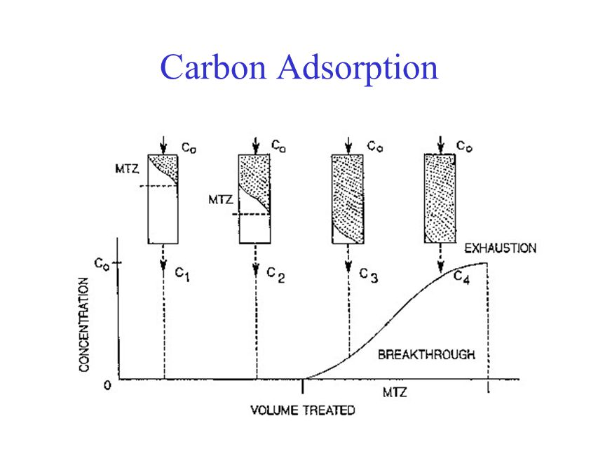 Carbon Adsorption