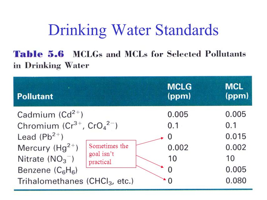 Drinking Water Standards 5.10 Sometimes the goal isn't practical
