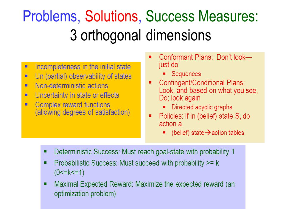 Problems, Solutions, Success Measures: 3 orthogonal dimensions  Incompleteness in the initial state  Un (partial) observability of states  Non-deterministic actions  Uncertainty in state or effects  Complex reward functions (allowing degrees of satisfaction)  Conformant Plans: Don't look— just do  Sequences  Contingent/Conditional Plans: Look, and based on what you see, Do; look again  Directed acyclic graphs  Policies: If in (belief) state S, do action a  (belief) state  action tables  Deterministic Success: Must reach goal-state with probability 1  Probabilistic Success: Must succeed with probability >= k (0<=k<=1)  Maximal Expected Reward: Maximize the expected reward (an optimization problem)