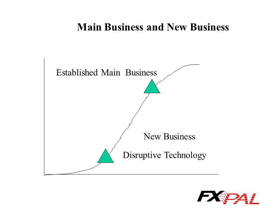 Established Main Business Disruptive Technology Main Business and New Business New Business