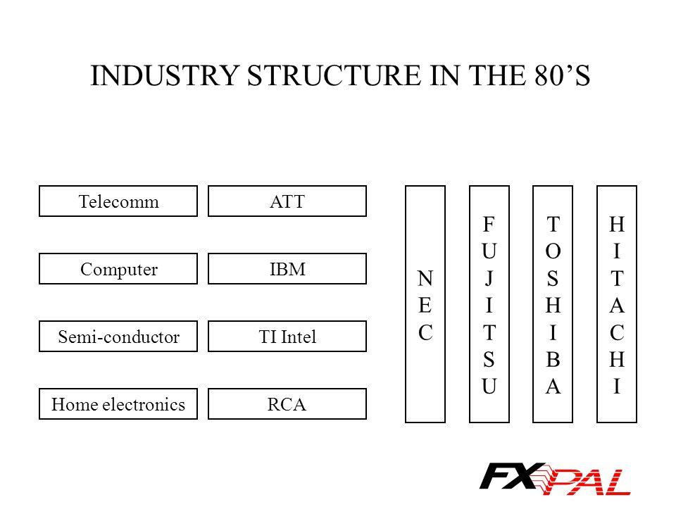 INDUSTRY STRUCTURE IN THE 80'S Telecomm Computer Semi-conductor Home electronics ATT IBM TI Intel RCA NECNEC FUJITSUFUJITSU TOSHIBATOSHIBA HITACHIHITA