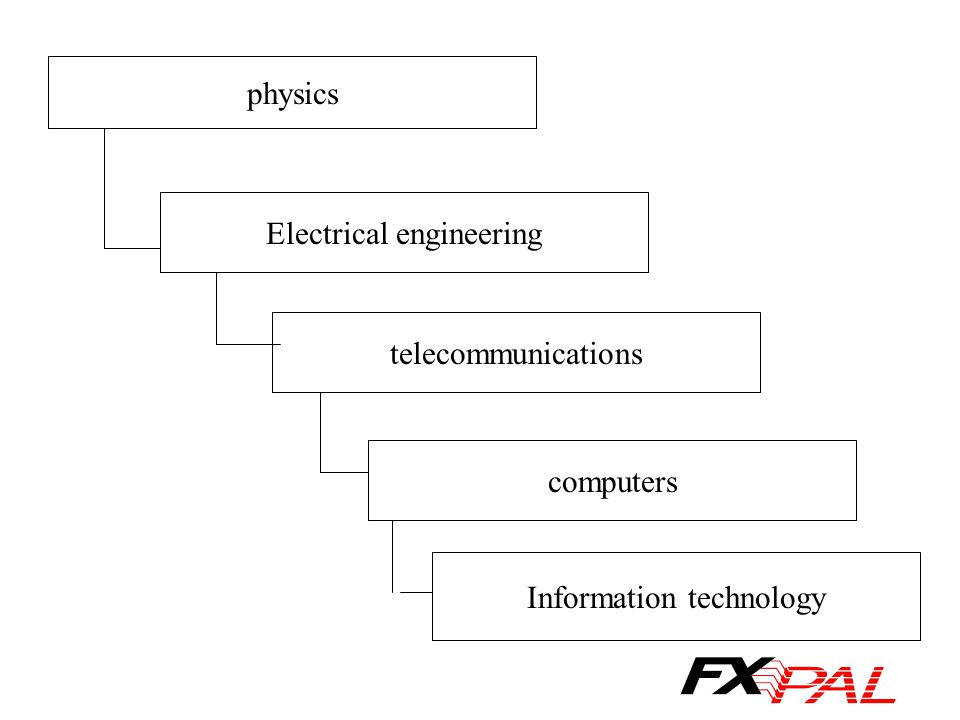 physics Electrical engineering telecommunications computers Information technology