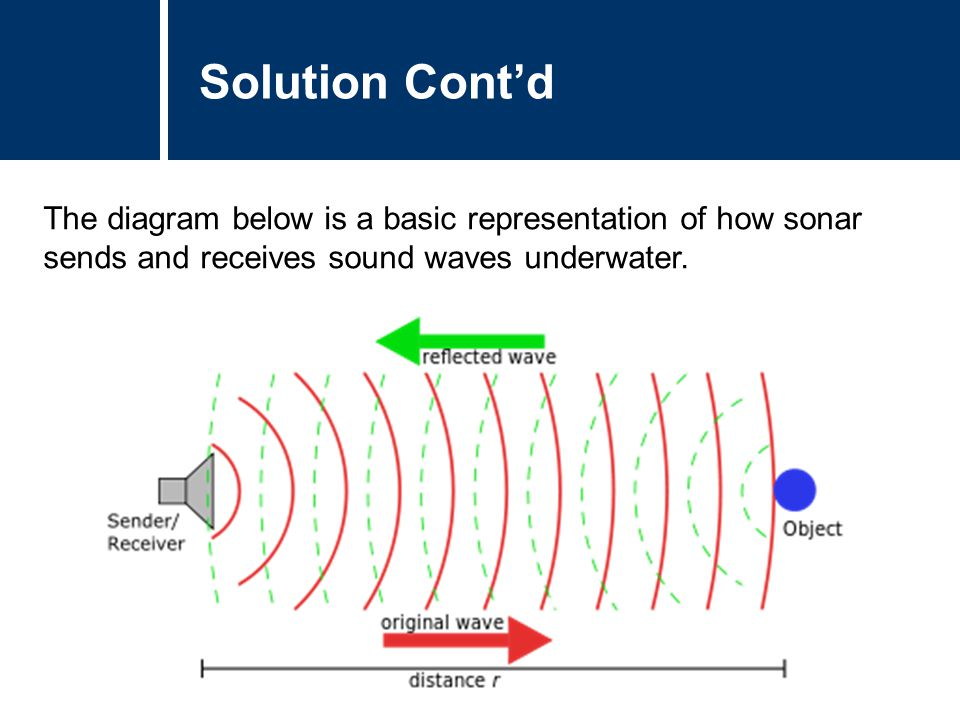 Solution Cont'd The diagram below is a basic representation of how sonar sends and receives sound waves underwater.