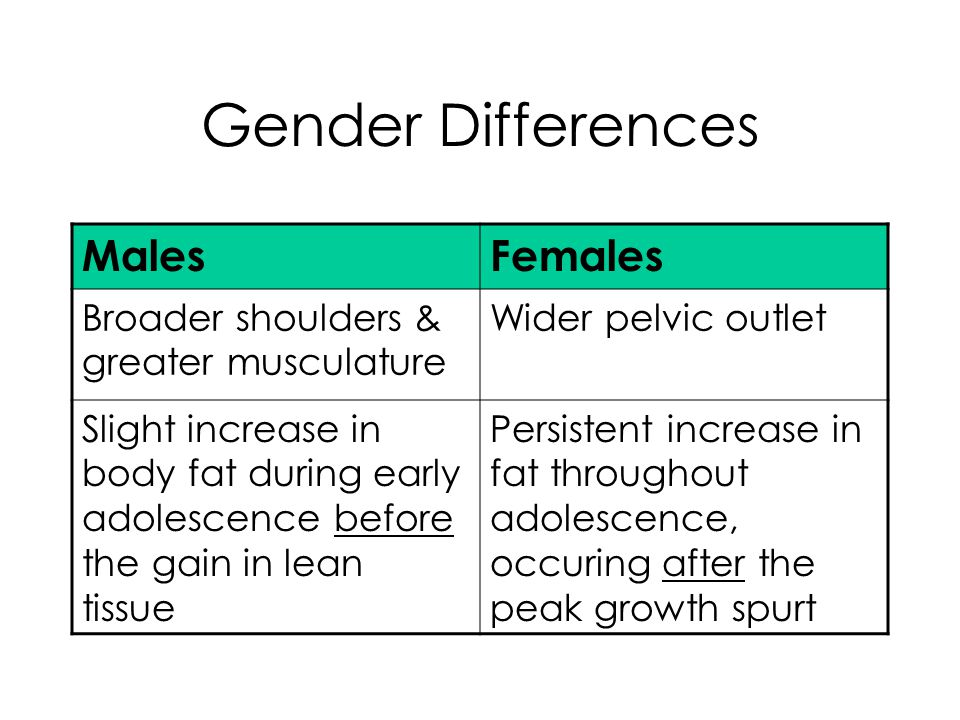 Gender Differences MalesFemales Broader shoulders & greater musculature Wider pelvic outlet Slight increase in body fat during early adolescence before the gain in lean tissue Persistent increase in fat throughout adolescence, occuring after the peak growth spurt