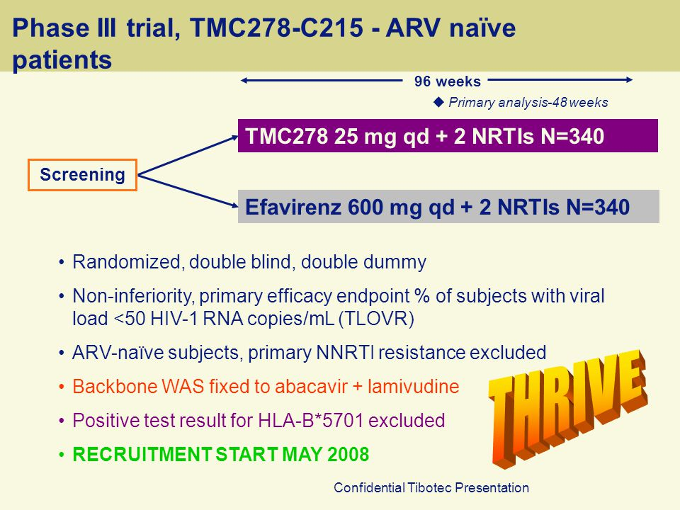 Confidential Tibotec Presentation Phase III trial, TMC278-C215 - ARV naïve patients Randomized, double blind, double dummy Non-inferiority, primary efficacy endpoint % of subjects with viral load <50 HIV-1 RNA copies/mL (TLOVR) ARV-naïve subjects, primary NNRTI resistance excluded Backbone WAS fixed to abacavir + lamivudine Positive test result for HLA-B*5701 excluded RECRUITMENT START MAY 2008 Screening TMC278 25 mg qd + 2 NRTIs N=340 Efavirenz 600 mg qd + 2 NRTIs N=340 96 weeks  Primary analysis-48 weeks
