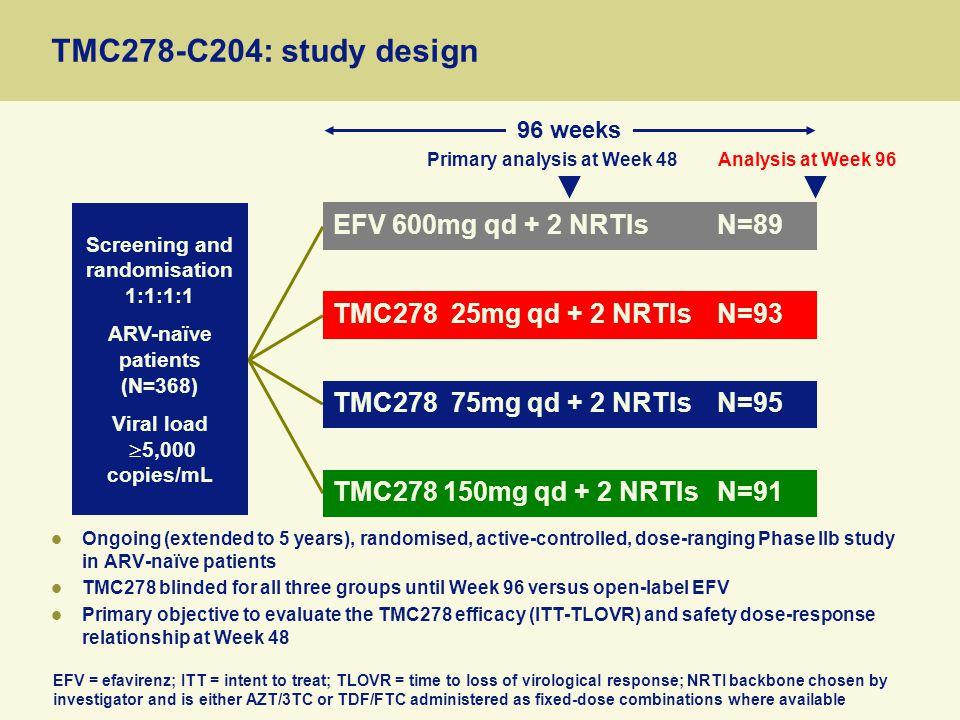 TMC278-C204: study design Ongoing (extended to 5 years), randomised, active-controlled, dose-ranging Phase IIb study in ARV-naïve patients TMC278 blinded for all three groups until Week 96 versus open-label EFV Primary objective to evaluate the TMC278 efficacy (ITT-TLOVR) and safety dose-response relationship at Week 48 Screening and randomisation 1:1:1:1 ARV-naïve patients (N=368) Viral load  5,000 copies/mL Primary analysis at Week 48Analysis at Week 96 96 weeks TMC278 25mg qd + 2 NRTIsN=93 TMC278 75mg qd + 2 NRTIsN=95 TMC278 150mg qd + 2 NRTIsN=91 EFV 600mg qd + 2 NRTIsN=89 EFV = efavirenz; ITT = intent to treat; TLOVR = time to loss of virological response; NRTI backbone chosen by investigator and is either AZT/3TC or TDF/FTC administered as fixed-dose combinations where available