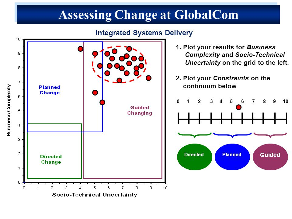 1.Plot your results for Business Complexity and Socio-Technical Uncertainty on the grid to the left.