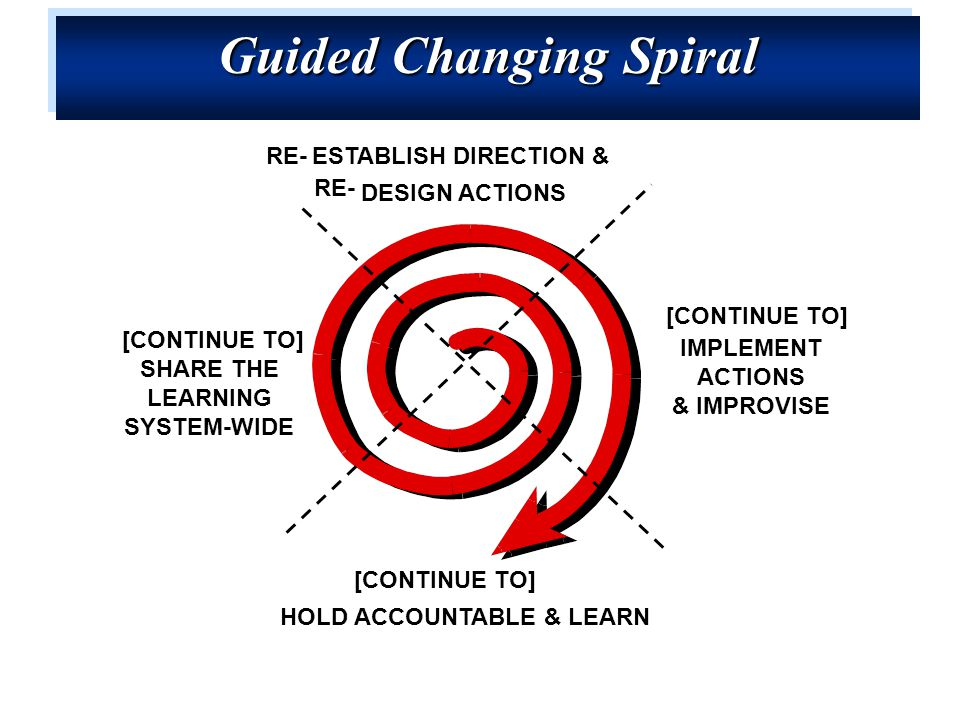SHARE THE LEARNING SYSTEM-WIDE IMPLEMENT ACTIONS & IMPROVISE HOLD ACCOUNTABLE & LEARN ESTABLISH DIRECTION & DESIGN ACTIONS Guided Changing Spiral RE- [CONTINUE TO]