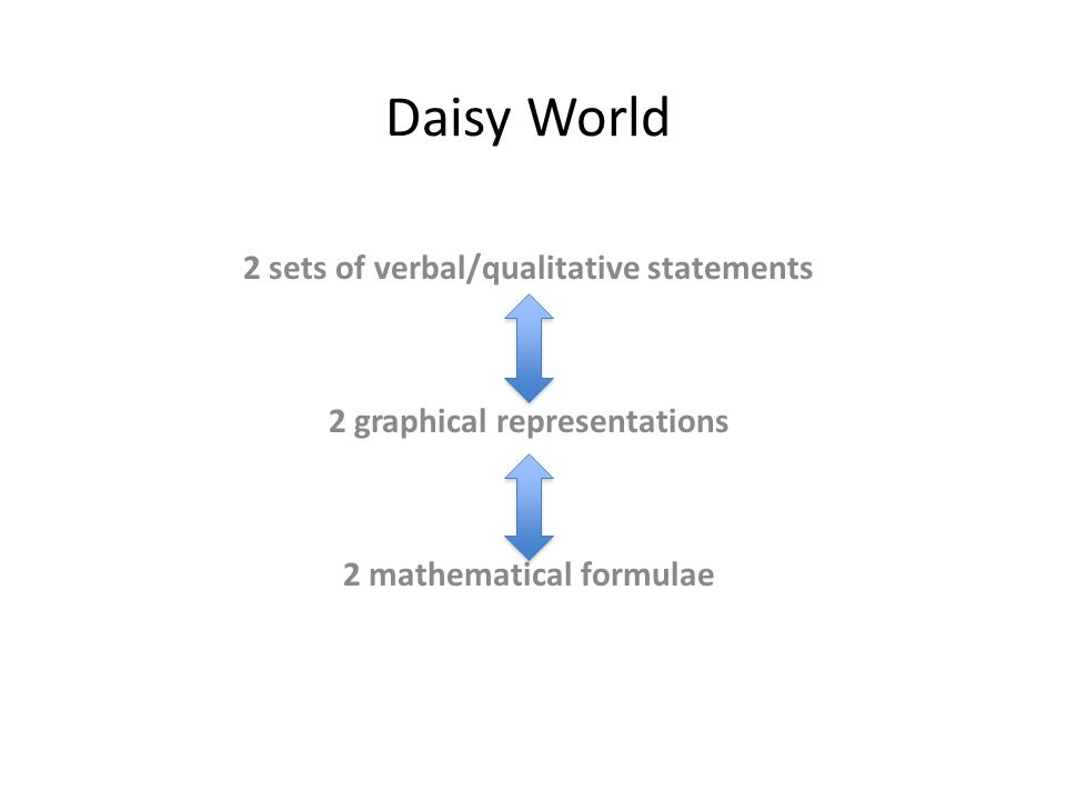 Daisy World 2 sets of verbal/qualitative statements 2 graphical representations 2 mathematical formulae