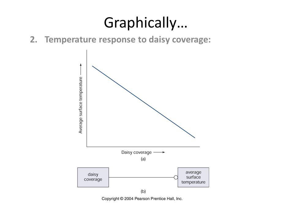 Graphically… 2.Temperature response to daisy coverage: