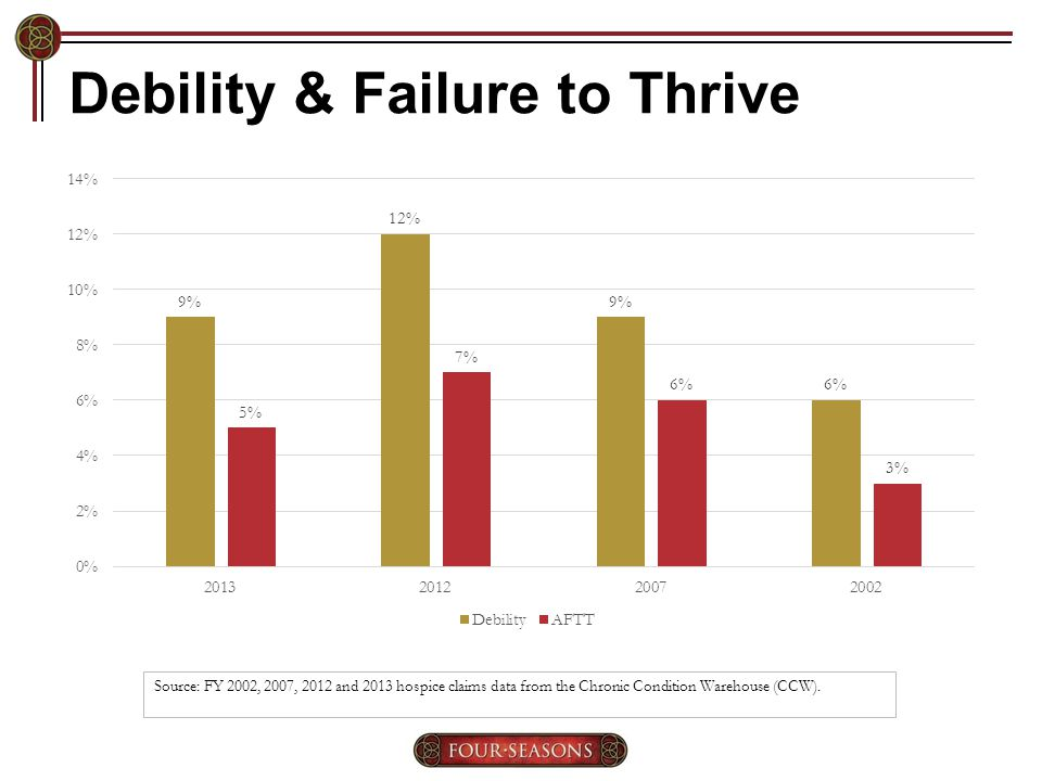 Debility & Failure to Thrive Source: FY 2002, 2007, 2012 and 2013 hospice claims data from the Chronic Condition Warehouse (CCW).