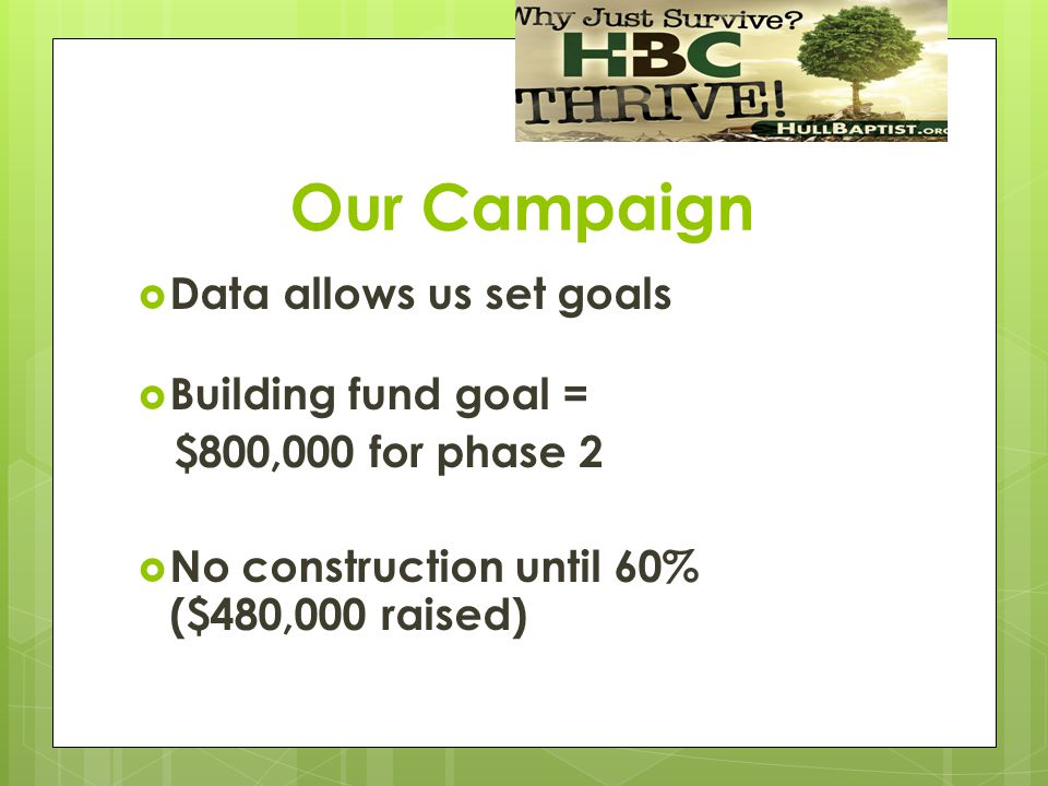 Our Campaign  Data allows us set goals  Building fund goal = $800,000 for phase 2  No construction until 60% ($480,000 raised)
