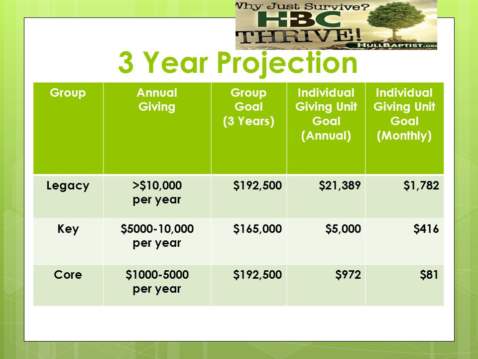 3 Year Projection GroupAnnual Giving Group Goal (3 Years) Individual Giving Unit Goal (Annual) Individual Giving Unit Goal (Monthly) Legacy>$10,000 pe