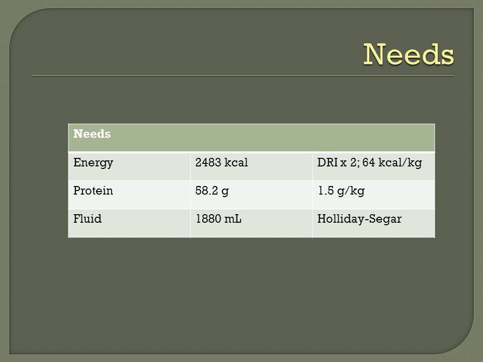 Needs Energy2483 kcalDRI x 2; 64 kcal/kg Protein58.2 g1.5 g/kg Fluid1880 mLHolliday-Segar
