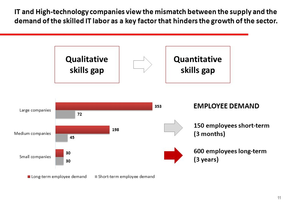 11 IT and High-technology companies view the mismatch between the supply and the demand of the skilled IT labor as a key factor that hinders the growth of the sector.
