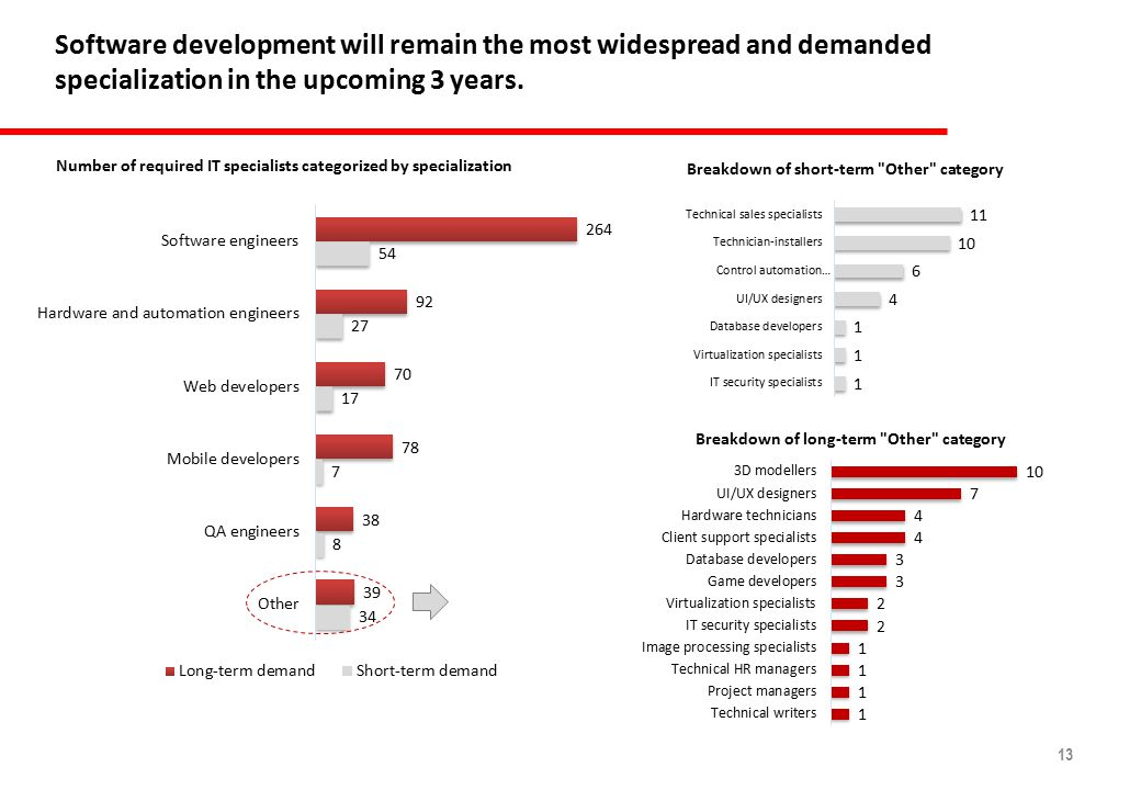 13 Software development will remain the most widespread and demanded specialization in the upcoming 3 years.