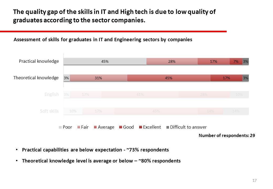 17 The quality gap of the skills in IT and High tech is due to low quality of graduates according to the sector companies.