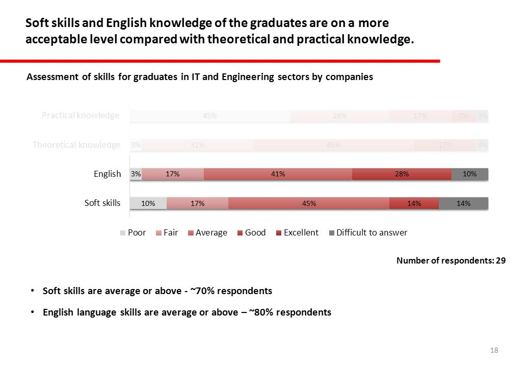 18 Soft skills and English knowledge of the graduates are on a more acceptable level compared with theoretical and practical knowledge.