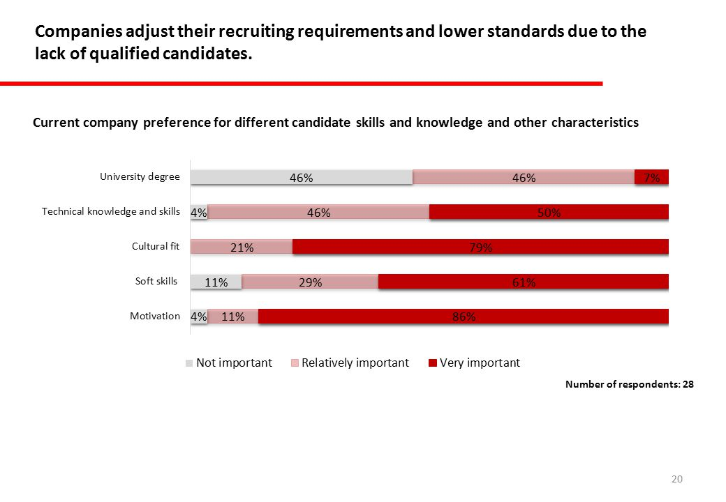 20 Companies adjust their recruiting requirements and lower standards due to the lack of qualified candidates.
