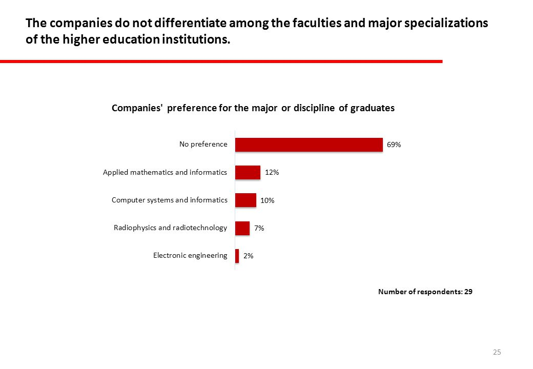 25 The companies do not differentiate among the faculties and major specializations of the higher education institutions.