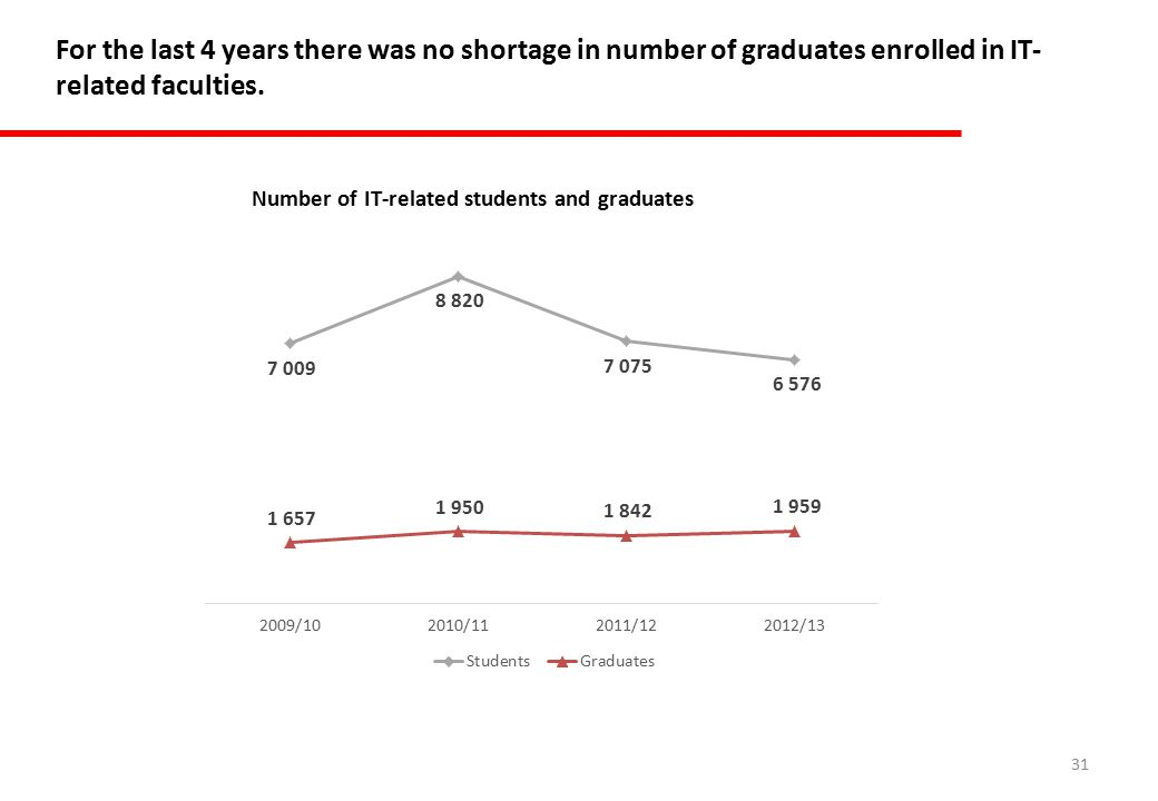 31 For the last 4 years there was no shortage in number of graduates enrolled in IT- related faculties.