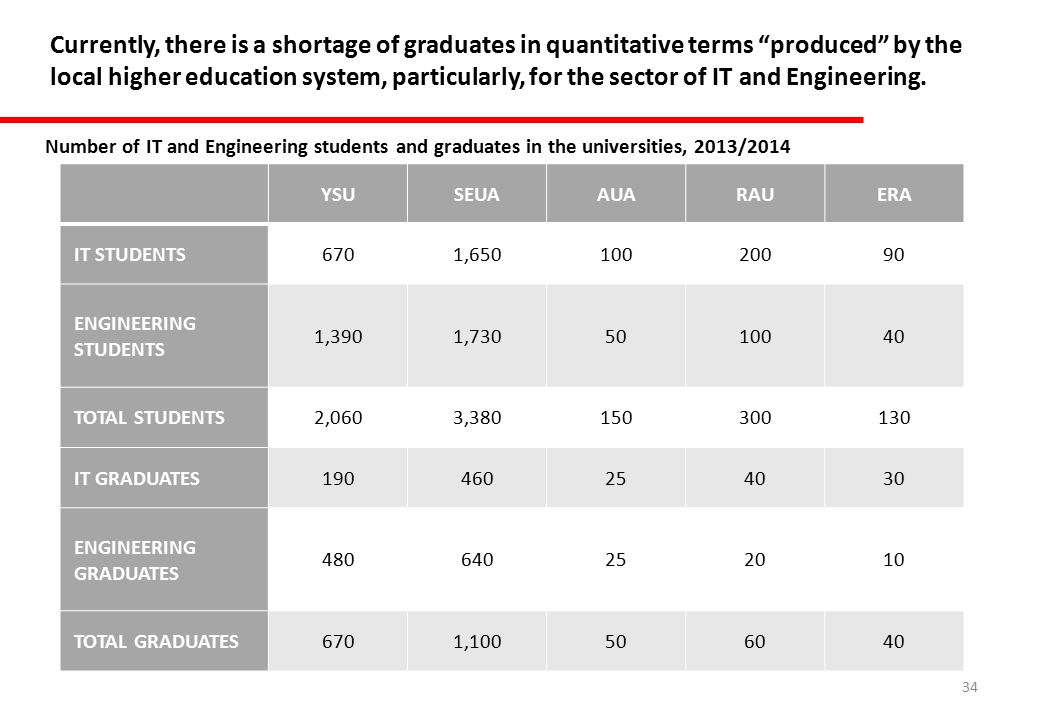 34 Currently, there is a shortage of graduates in quantitative terms produced by the local higher education system, particularly, for the sector of IT and Engineering.