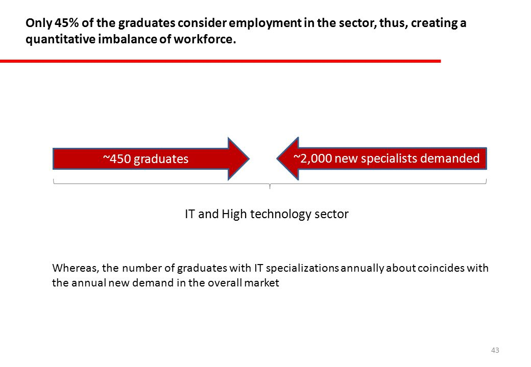 43 Only 45% of the graduates consider employment in the sector, thus, creating a quantitative imbalance of workforce.