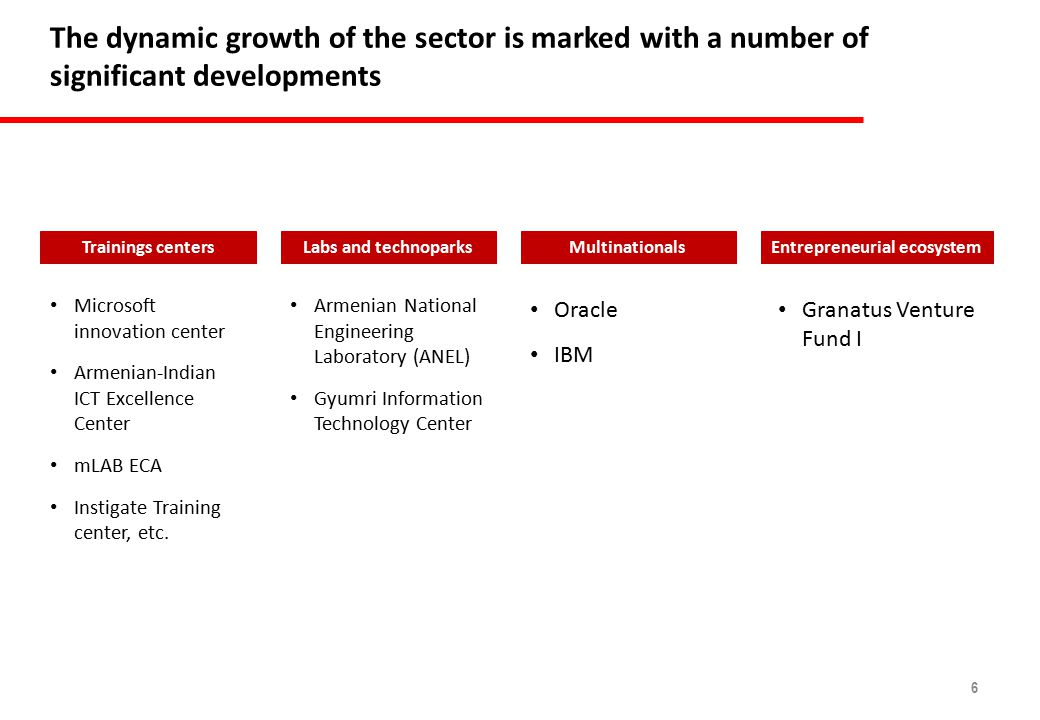 6 The dynamic growth of the sector is marked with a number of significant developments Trainings centersLabs and technoparksMultinationalsEntrepreneurial ecosystem Microsoft innovation center Armenian-Indian ICT Excellence Center mLAB ECA Instigate Training center, etc.